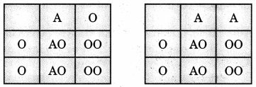 Bihar Board Class 10 Science Solutions Chapter 9 Heredity and Evolution 2
